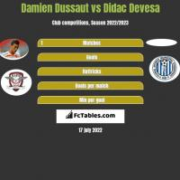 Damien Dussaut vs Didac Devesa h2h player stats
