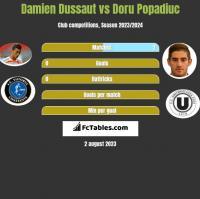 Damien Dussaut vs Doru Popadiuc h2h player stats