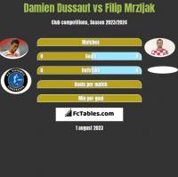 Damien Dussaut vs Filip Mrzljak h2h player stats