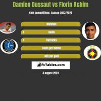 Damien Dussaut vs Florin Achim h2h player stats