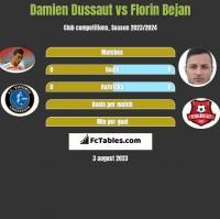 Damien Dussaut vs Florin Bejan h2h player stats