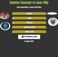 Damien Dussaut vs Ioan Filip h2h player stats