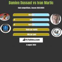 Damien Dussaut vs Ivan Martic h2h player stats