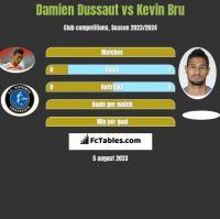 Damien Dussaut vs Kevin Bru h2h player stats