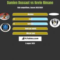 Damien Dussaut vs Kevin Rimane h2h player stats