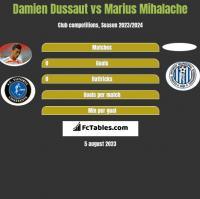 Damien Dussaut vs Marius Mihalache h2h player stats