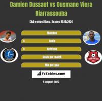 Damien Dussaut vs Ousmane Viera Diarrassouba h2h player stats
