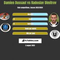 Damien Dussaut vs Radoslav Dimitrov h2h player stats