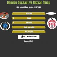 Damien Dussaut vs Razvan Tincu h2h player stats