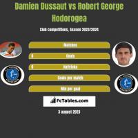 Damien Dussaut vs Robert George Hodorogea h2h player stats