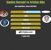 Damien Dussaut vs Cristian Albu h2h player stats