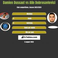 Damien Dussaut vs Alin Dobrosavlevici h2h player stats