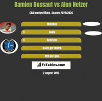 Damien Dussaut vs Alon Netzer h2h player stats