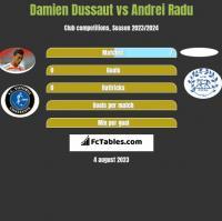 Damien Dussaut vs Andrei Radu h2h player stats