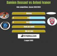 Damien Dussaut vs Antoni Ivanov h2h player stats