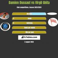 Damien Dussaut vs Virgil Ghita h2h player stats