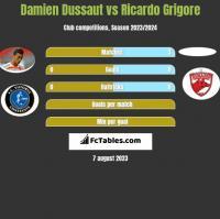 Damien Dussaut vs Ricardo Grigore h2h player stats