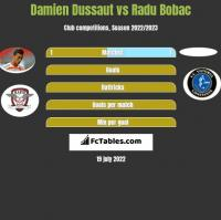 Damien Dussaut vs Radu Bobac h2h player stats