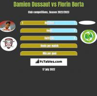 Damien Dussaut vs Florin Borta h2h player stats