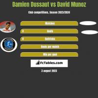 Damien Dussaut vs David Munoz h2h player stats