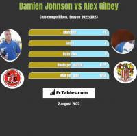 Damien Johnson vs Alex Gilbey h2h player stats