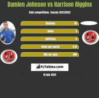 Damien Johnson vs Harrison Biggins h2h player stats