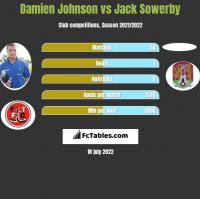 Damien Johnson vs Jack Sowerby h2h player stats