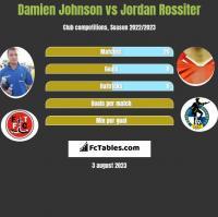 Damien Johnson vs Jordan Rossiter h2h player stats