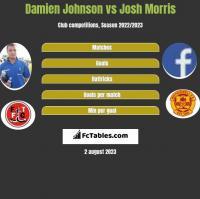 Damien Johnson vs Josh Morris h2h player stats