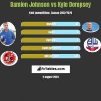 Damien Johnson vs Kyle Dempsey h2h player stats