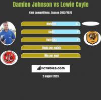 Damien Johnson vs Lewie Coyle h2h player stats