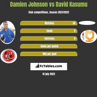 Damien Johnson vs David Kasumu h2h player stats