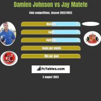 Damien Johnson vs Jay Matete h2h player stats