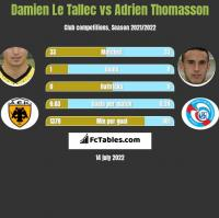 Damien Le Tallec vs Adrien Thomasson h2h player stats