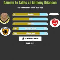 Damien Le Tallec vs Anthony Briancon h2h player stats