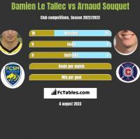 Damien Le Tallec vs Arnaud Souquet h2h player stats