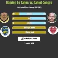 Damien Le Tallec vs Daniel Congre h2h player stats