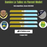 Damien Le Tallec vs Florent Mollet h2h player stats