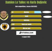 Damien Le Tallec vs Haris Duljevic h2h player stats
