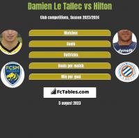 Damien Le Tallec vs Hilton h2h player stats