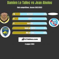 Damien Le Tallec vs Jean Aholou h2h player stats