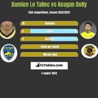 Damien Le Tallec vs Keagan Dolly h2h player stats