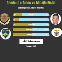 Damien Le Tallec vs Mihailo Ristic h2h player stats