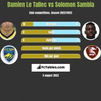 Damien Le Tallec vs Solomon Sambia h2h player stats