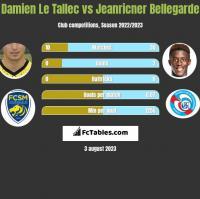 Damien Le Tallec vs Jeanricner Bellegarde h2h player stats