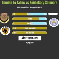Damien Le Tallec vs Boubakary Soumare h2h player stats