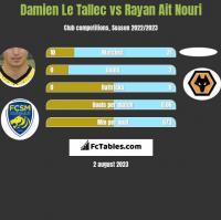 Damien Le Tallec vs Rayan Ait Nouri h2h player stats