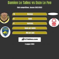 Damien Le Tallec vs Enzo Le Fee h2h player stats