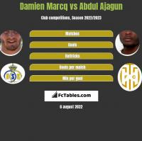 Damien Marcq vs Abdul Ajagun h2h player stats
