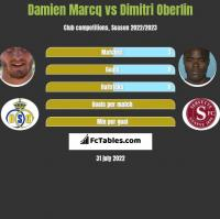 Damien Marcq vs Dimitri Oberlin h2h player stats
